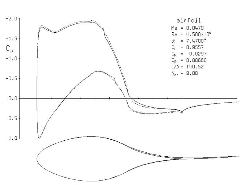 Pressure distribution around a 2D section of the wingsail is calculated with a potential flow solver and plotted.