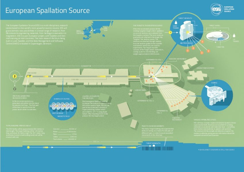 Infographic explaining how the European Spallation Source (ESS) neutron source functions.